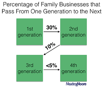 Family Business Transition Statistics