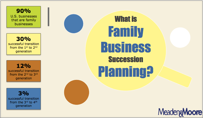 Succession planning business